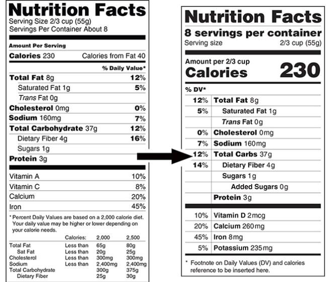 nutritionlabel cambro blog nutrition month