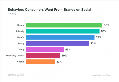 social media, social, media, facebook, twitter, instagram, brands, brand personlity, marketing, digital marketing, customer research, consumers, consumer research, wendy's, wendys