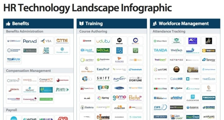 hr infographic the human resource technology landscape capterra