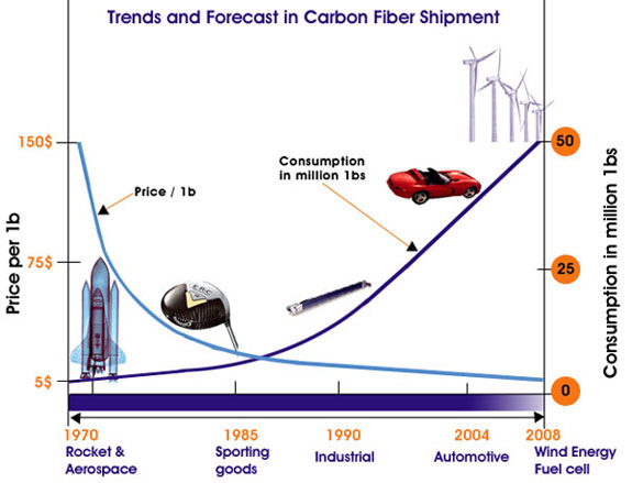 Trends and forecast in the carbon fiber market
