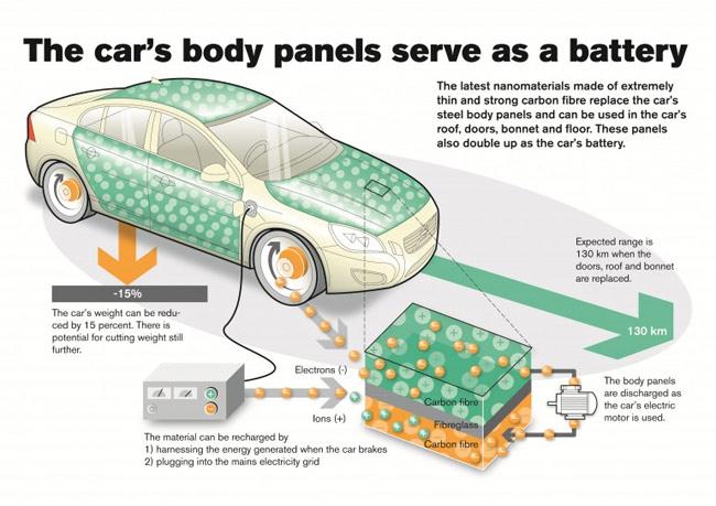 Infograph explaining Volvo carbon fiber battery panel