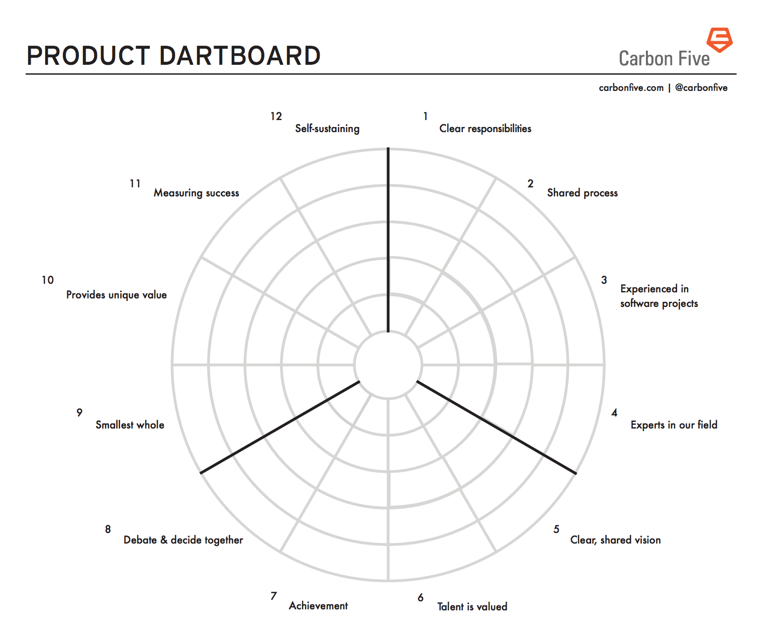 The Product Dartboard
