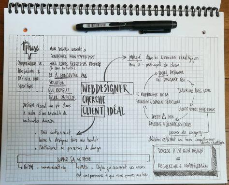 Source d'un bon design = Recherche et compréhension.