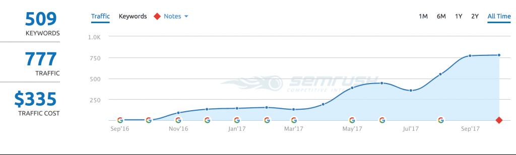 gráfico mostra como a carratu publicidade fez para melhorar posicionamento no google do cliente