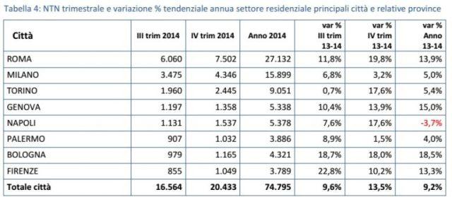 compravendite immobiliari iv trimestre 2013