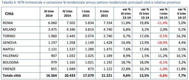 compravendite immobiliari II trimestre 2015