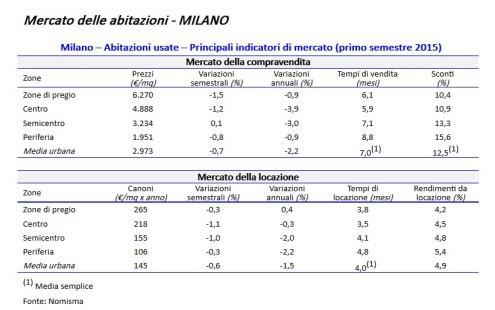 Mercato delle abitazioni - MILANO