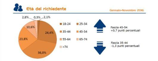 schema Barometro CRIF età dei richiedenti mutui