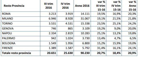 97be69c1ca Compravendite immobiliari IV trimestre 2016: spicca Torino, scende ...