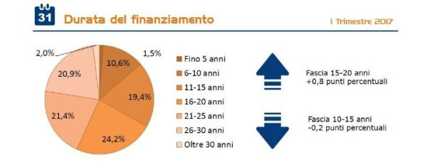 richieste mutui 2017 I trimestre per durata finanziamento