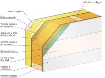 case ecologiche spazio positivo struttura delle pareti