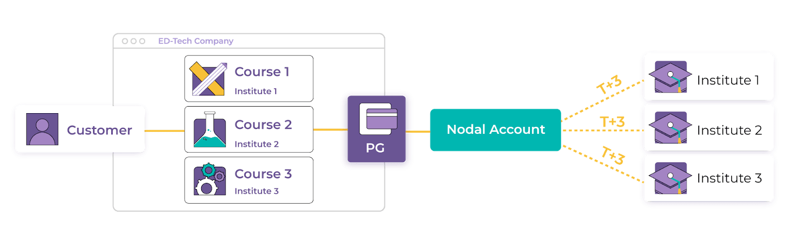 What is Nodal Account? Everything you need to know