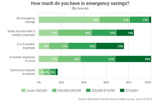 Bankrate survey - Emergency savings of Americans by income