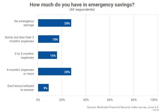 Bankrate_Survey-Emergency savings of Americans