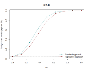 n = 40, proportion significant results