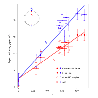 Superconducting gap of FeSe/STO and the interfacial phonons