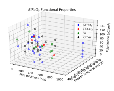 Growth conditions vs functional properties of BiFeO3