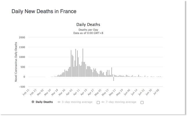 Courbe du nombre de morts en France, au 8 juillet 2020