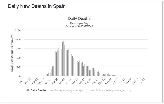 Courbe du nombre de morts en Espagne, au 8 juillet 2020