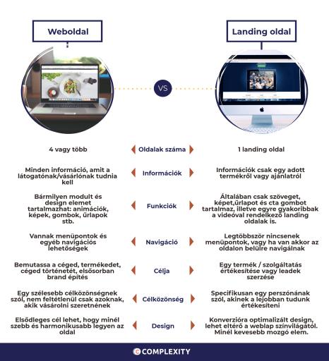 weboldal vs landing