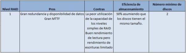 Información RAID 1