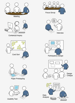 Preview : User-Centered Design Activities