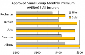 Approved Small Group Monthly Premium - Average