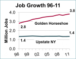Job Growth 1996 - 2011