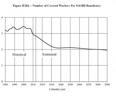 Number of Covered Workers Per OASDI Beneficiary