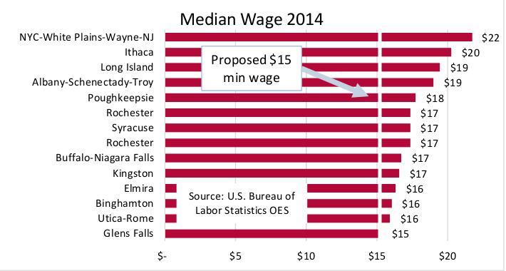 Median Wage 2014