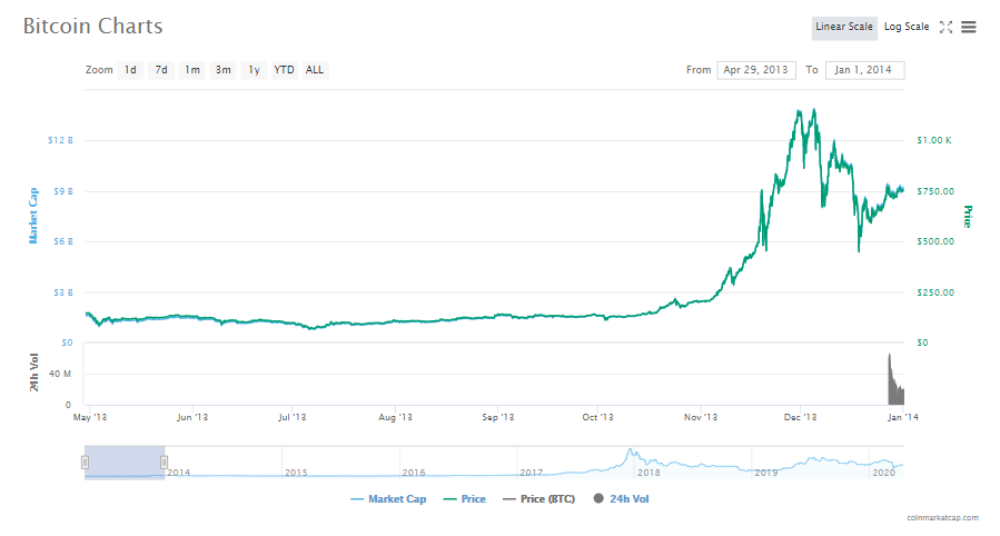 Bitcoin price after the first halving