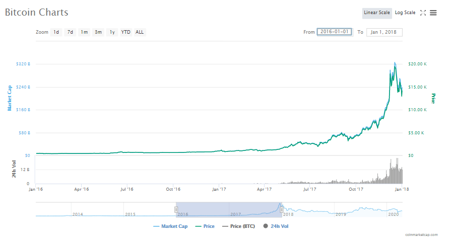 Bitcoin price after the second halving
