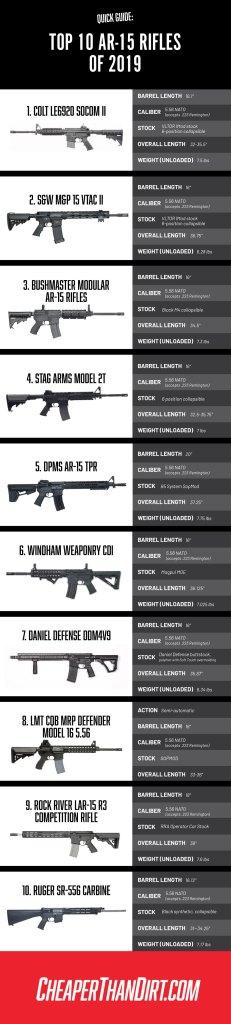 top ar-15 rifles