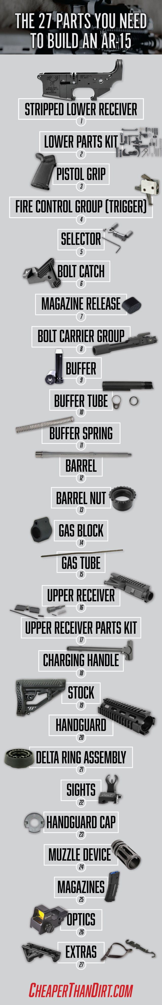 DIY AR Build Components