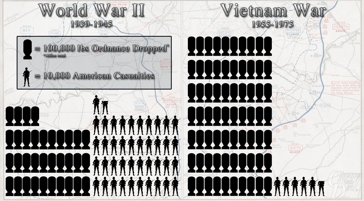 World War II Infographic
