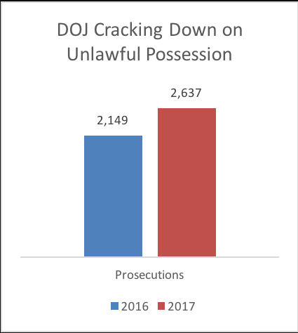 DOJ Cracking down on unlawful gun possession graph