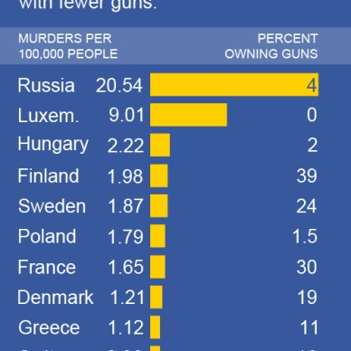 Murder Rate and Gun Rate