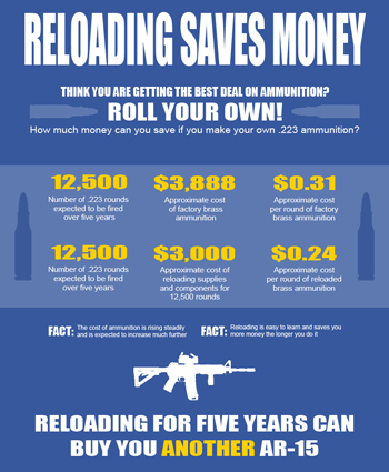 Reloading Saves Money
