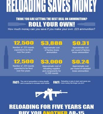 Reloading Saves Money