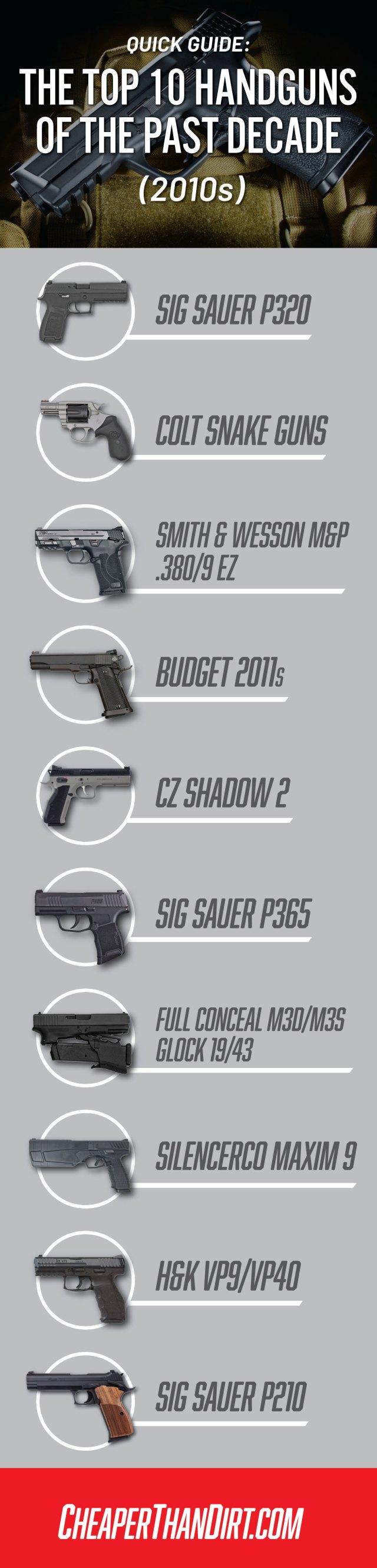 top handguns past decade
