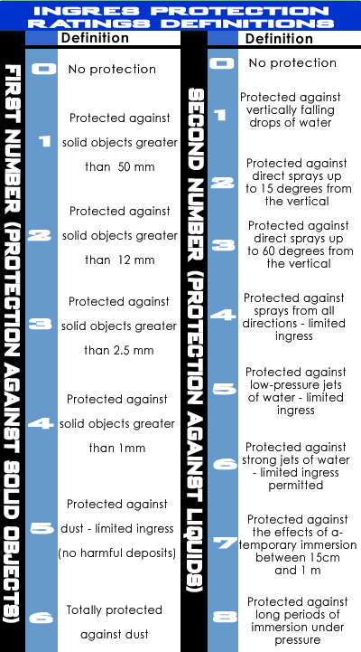 ingress protection raitings definition chart copy