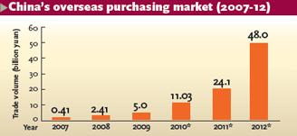 China overseas purchasing market