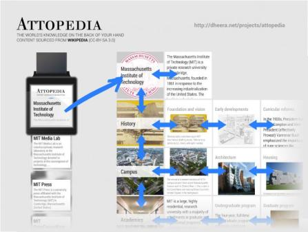 Attopedia