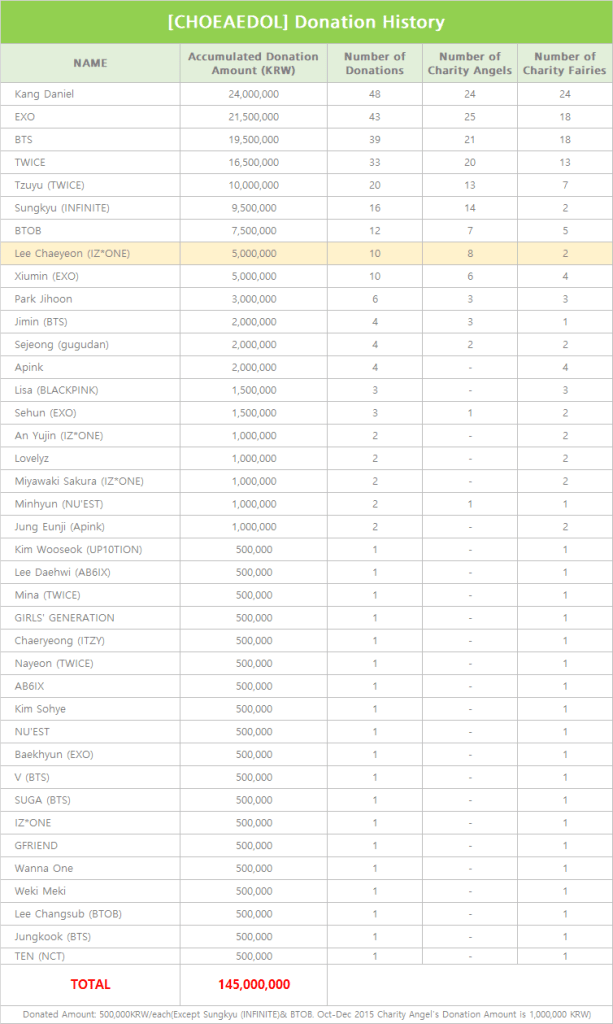 CHOEAEDOL Donation history march 2020