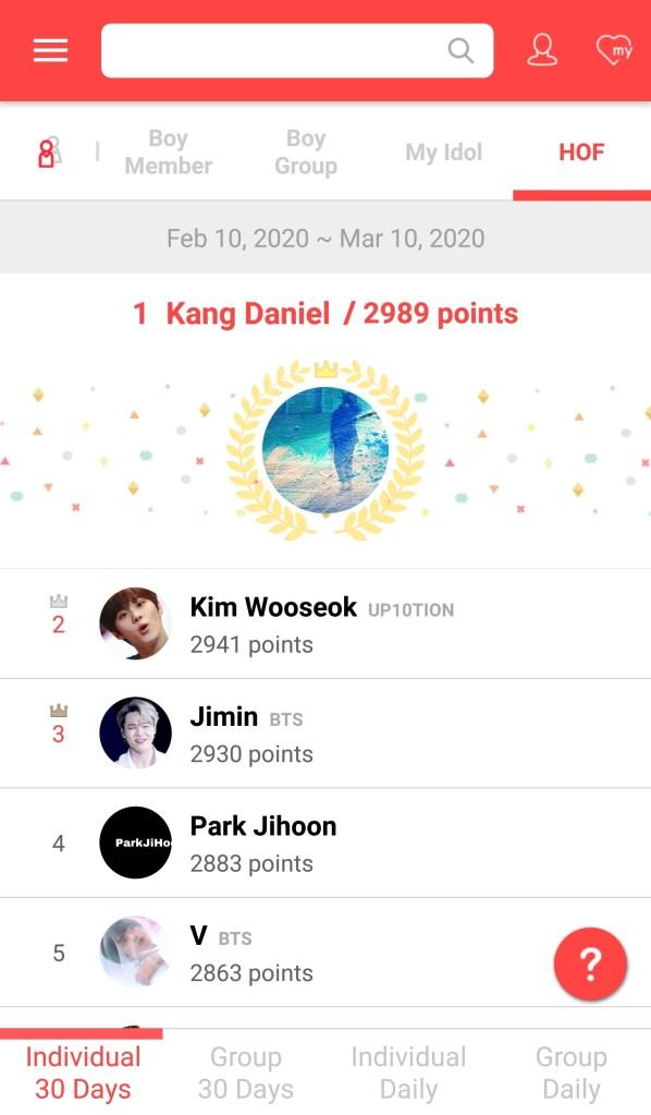 Boy idol rankings. Kang Daniel ranks no.1. Kim wooseok and jimin BTS ranks the 2nd and the 3rd.