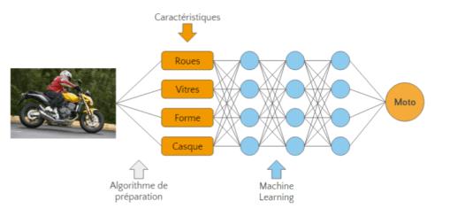 Machine Learning Moto