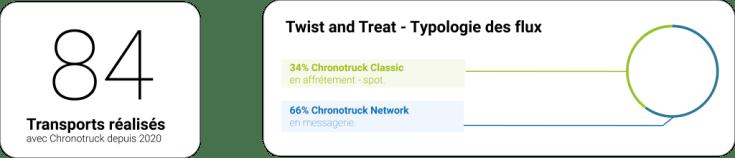 Chiffres de Twist & Treat avec Chronotruck