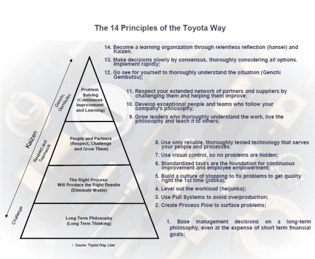 14-principles-of-the-toyota-way