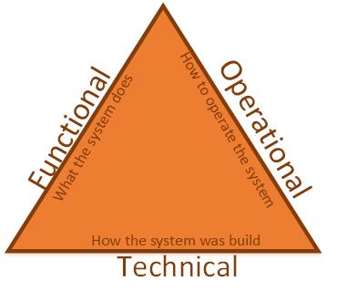 documentation triangle