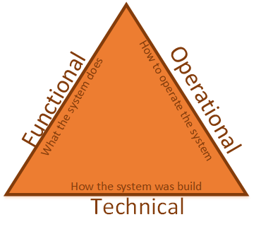 documentation triangle